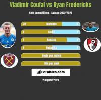 Vladimir Coufal vs Ryan Fredericks h2h player stats