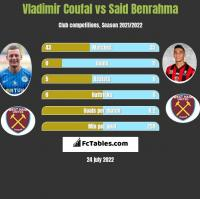 Vladimir Coufal vs Said Benrahma h2h player stats