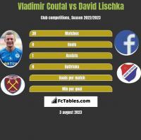 Vladimir Coufal vs David Lischka h2h player stats
