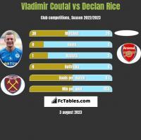 Vladimir Coufal vs Declan Rice h2h player stats