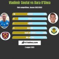 Vladimir Coufal vs Dara O'Shea h2h player stats