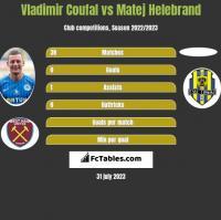 Vladimir Coufal vs Matej Helebrand h2h player stats