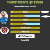 Vladimir Coufal vs Igor Paradin h2h player stats