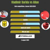 Vladimir Darida vs Allan h2h player stats