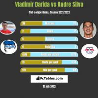 Vladimir Darida vs Andre Silva h2h player stats