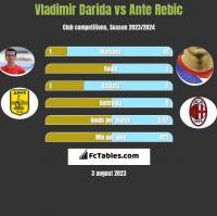 Vladimir Darida vs Ante Rebic h2h player stats