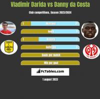 Vladimir Darida vs Danny da Costa h2h player stats