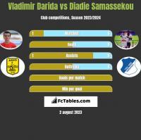 Vladimir Darida vs Diadie Samassekou h2h player stats