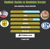 Vladimir Darida vs Dominick Drexler h2h player stats