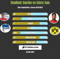 Vladimir Darida vs Emre Can h2h player stats
