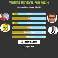 Vladimir Darida vs Filip Kostic h2h player stats