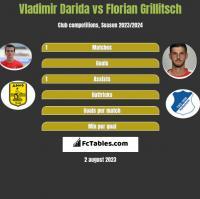 Vladimir Darida vs Florian Grillitsch h2h player stats