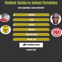 Vladimir Darida vs Gelson Fernandes h2h player stats