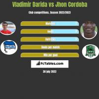 Vladimir Darida vs Jhon Cordoba h2h player stats