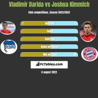 Vladimir Darida vs Joshua Kimmich h2h player stats