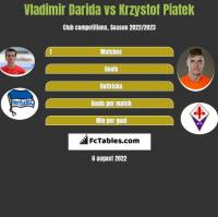 Vladimir Darida vs Krzystof Piatek h2h player stats