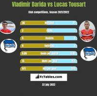 Vladimir Darida vs Lucas Tousart h2h player stats