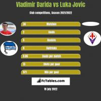 Vladimir Darida vs Luka Jovic h2h player stats