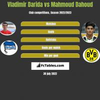 Vladimir Darida vs Mahmoud Dahoud h2h player stats