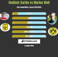 Vladimir Darida vs Marius Wolf h2h player stats