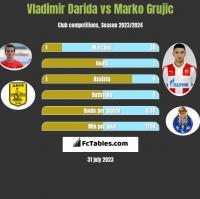 Vladimir Darida vs Marko Grujic h2h player stats