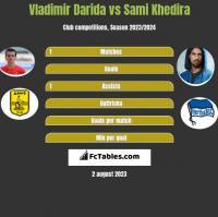 Vladimir Darida vs Sami Khedira h2h player stats