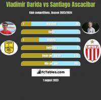 Vladimir Darida vs Santiago Ascacibar h2h player stats