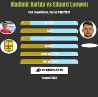 Vladimir Darida vs Eduard Loewen h2h player stats