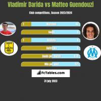 Vladimir Darida vs Matteo Guendouzi h2h player stats