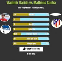 Vladimir Darida vs Matheus Cunha h2h player stats
