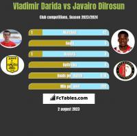 Vladimir Darida vs Javairo Dilrosun h2h player stats
