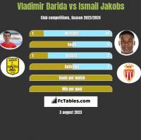 Vladimir Darida vs Ismail Jakobs h2h player stats