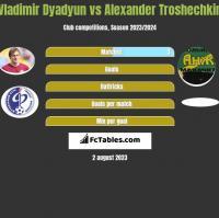 Władimir Diadiun vs Alexander Troshechkin h2h player stats