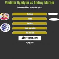 Władimir Diadiun vs Andrey Murnin h2h player stats