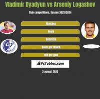 Władimir Diadiun vs Asenij Łogaszow h2h player stats