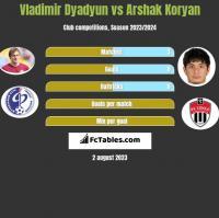 Władimir Diadiun vs Arshak Koryan h2h player stats