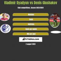 Władimir Diadiun vs Denis Głuszakow h2h player stats