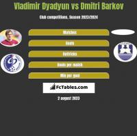 Vladimir Dyadyun vs Dmitri Barkov h2h player stats
