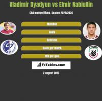 Władimir Diadiun vs Elmir Nabiullin h2h player stats