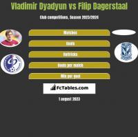 Władimir Diadiun vs Filip Dagerstaal h2h player stats