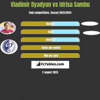 Władimir Diadiun vs Idrisa Sambu h2h player stats