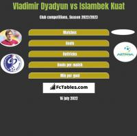 Władimir Diadiun vs Islambek Kuat h2h player stats