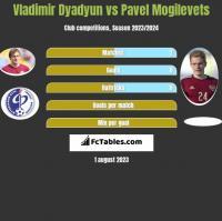 Władimir Diadiun vs Pawieł Mogilewiec h2h player stats