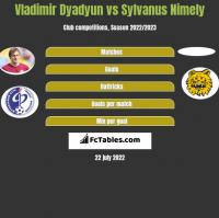 Władimir Diadiun vs Sylvanus Nimely h2h player stats