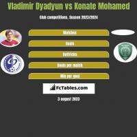 Vladimir Dyadyun vs Konate Mohamed h2h player stats
