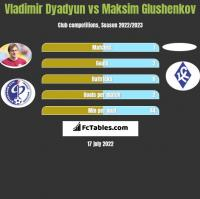 Władimir Diadiun vs Maksim Glushenkov h2h player stats