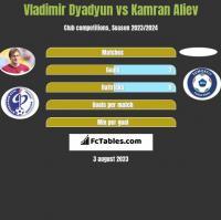 Władimir Diadiun vs Kamran Aliev h2h player stats