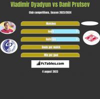 Władimir Diadiun vs Danil Prutsev h2h player stats