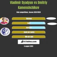 Vladimir Dyadyun vs Dmitriy Kamenshchikov h2h player stats