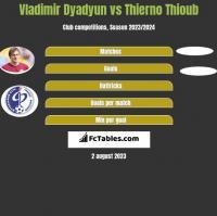 Władimir Diadiun vs Thierno Thioub h2h player stats